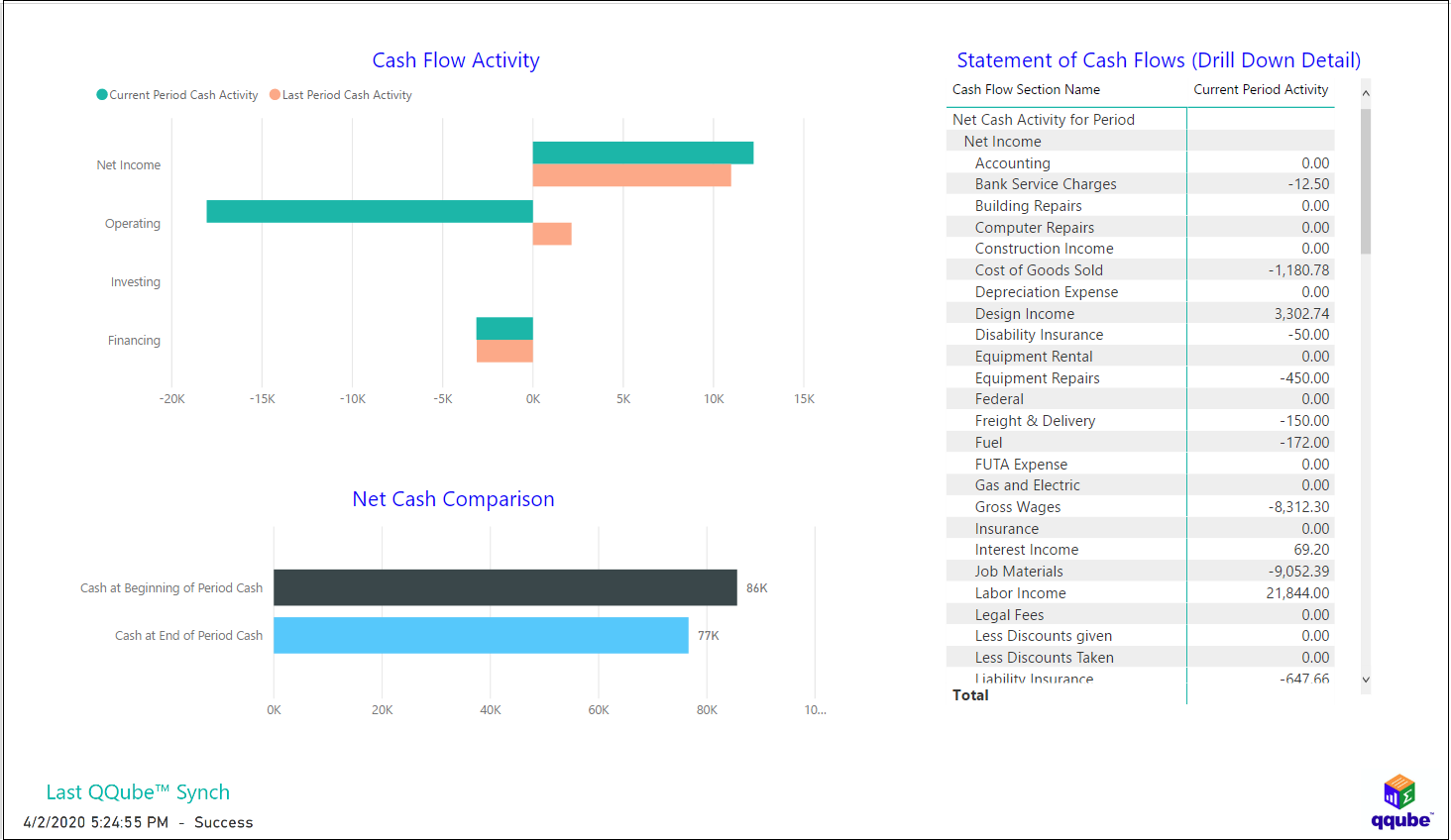 QuickBooks Statement of Cash Flows using QQube with Power BI