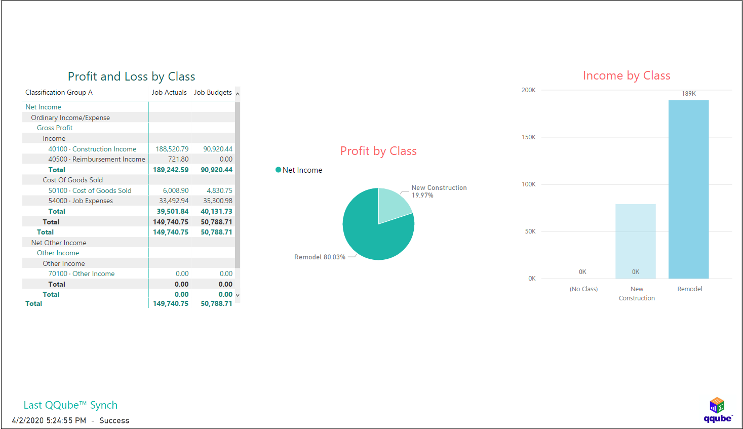 QuickBooks Profit and Loss by Job and Class using QQube and Power BI